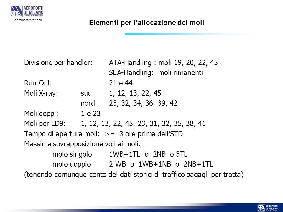Elementi per l'allocazione dei moli