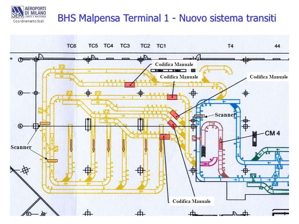 BHS Malpensa Terminal 1 - Nuovo sistema transiti