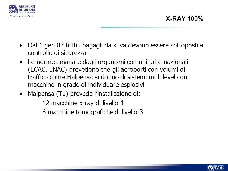 Malpensa (T1) prevede l'installazione di: