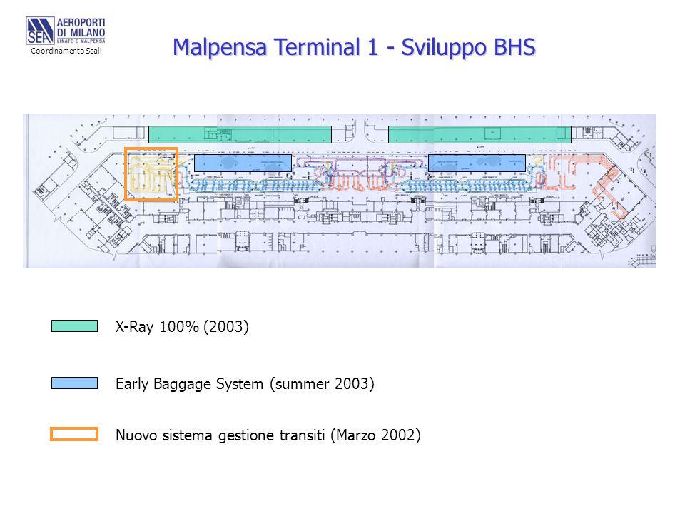 Malpensa Terminal 1 - Sviluppo BHS