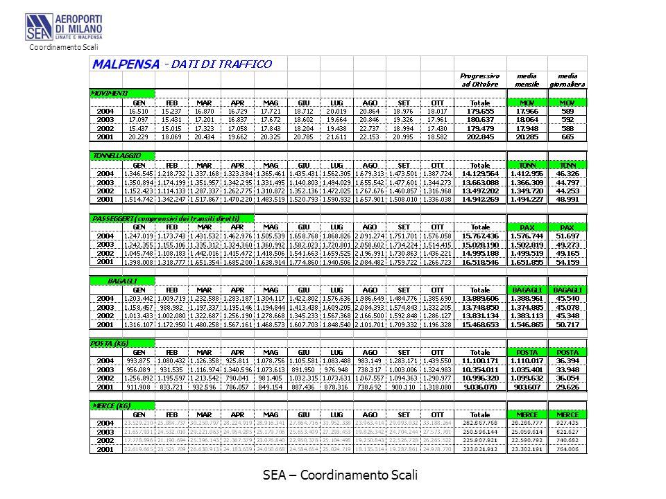 SEA – Coordinamento Scali