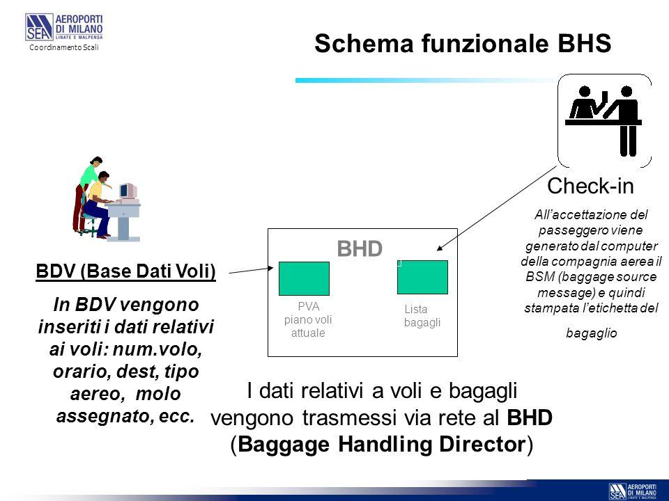 Schema funzionale BHS Check-in BHD