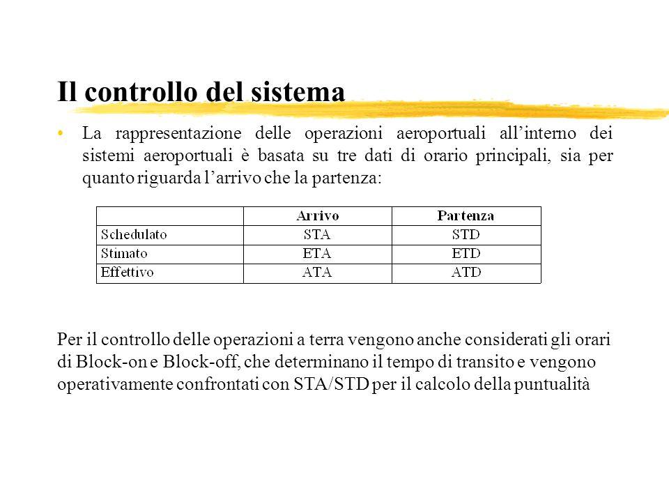 Il controllo del sistema