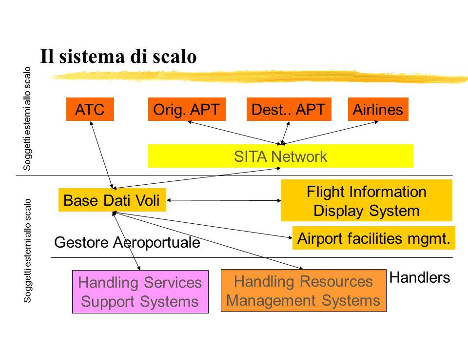 Il sistema di scalo ATC Orig. APT Dest.. APT Airlines SITA Network