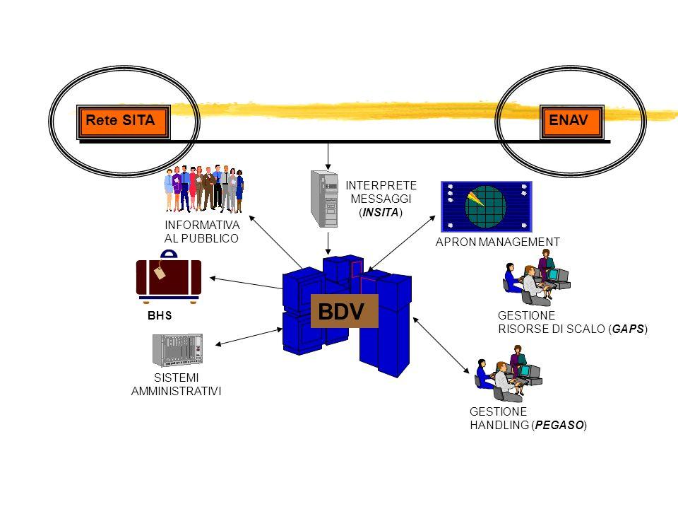 BDV Rete SITA ENAV INTERPRETE MESSAGGI (INSITA) INFORMATIVA
