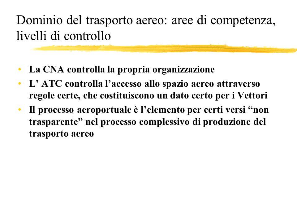Dominio del trasporto aereo: aree di competenza, livelli di controllo