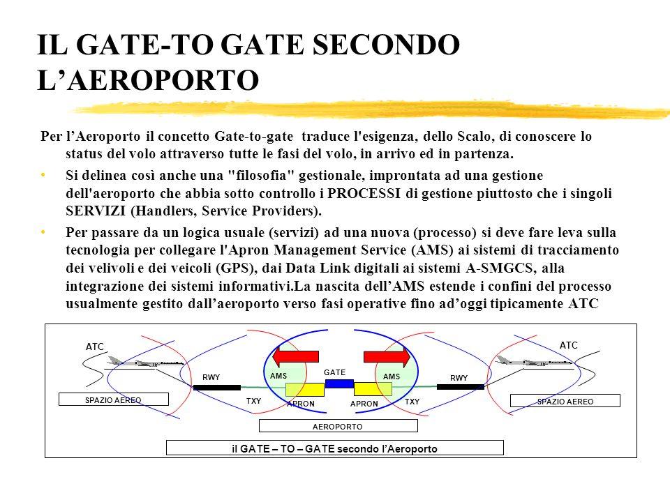 IL GATE-TO GATE SECONDO L'AEROPORTO