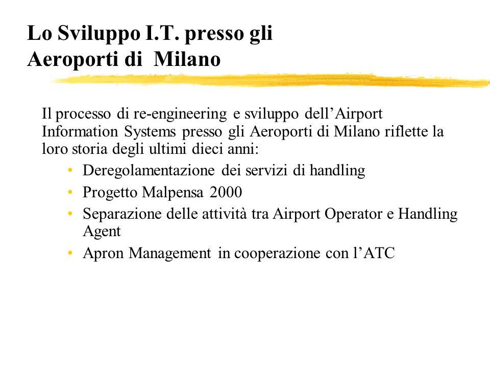 Lo Sviluppo I.T. presso gli Aeroporti di Milano