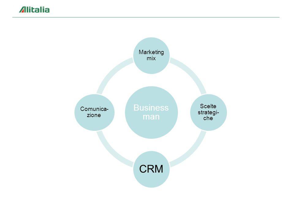 Business man Marketing mix Scelte strategi-che CRM Comunica-zione