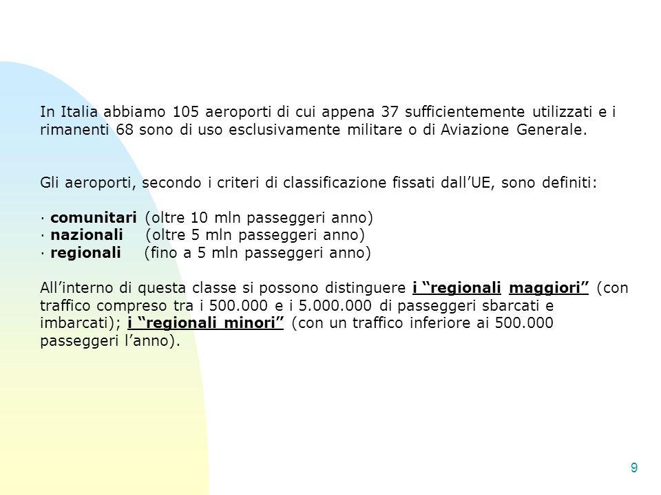 In Italia abbiamo 105 aeroporti di cui appena 37 sufficientemente utilizzati e i rimanenti 68 sono di uso esclusivamente militare o di Aviazione Generale.