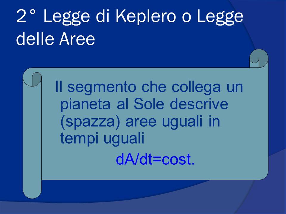 2° Legge di Keplero o Legge delle Aree