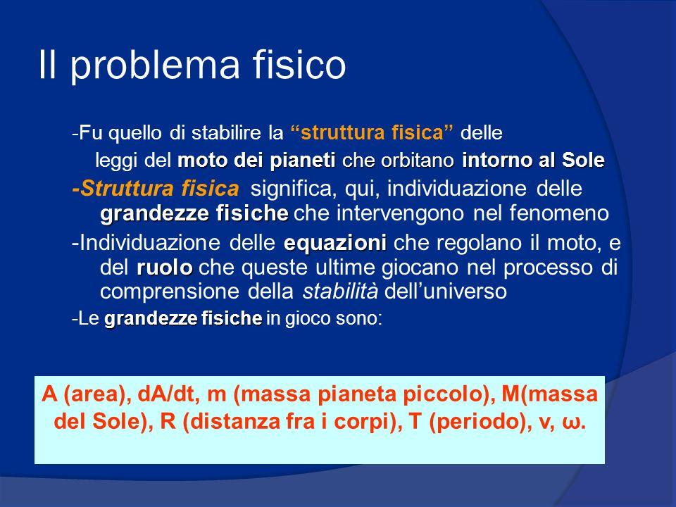 Il problema fisico -Fu quello di stabilire la struttura fisica delle. leggi del moto dei pianeti che orbitano intorno al Sole.