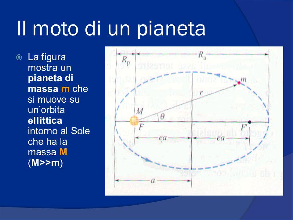 Il moto di un pianeta La figura mostra un pianeta di massa m che si muove su un'orbita ellittica intorno al Sole che ha la massa M (M>>m)