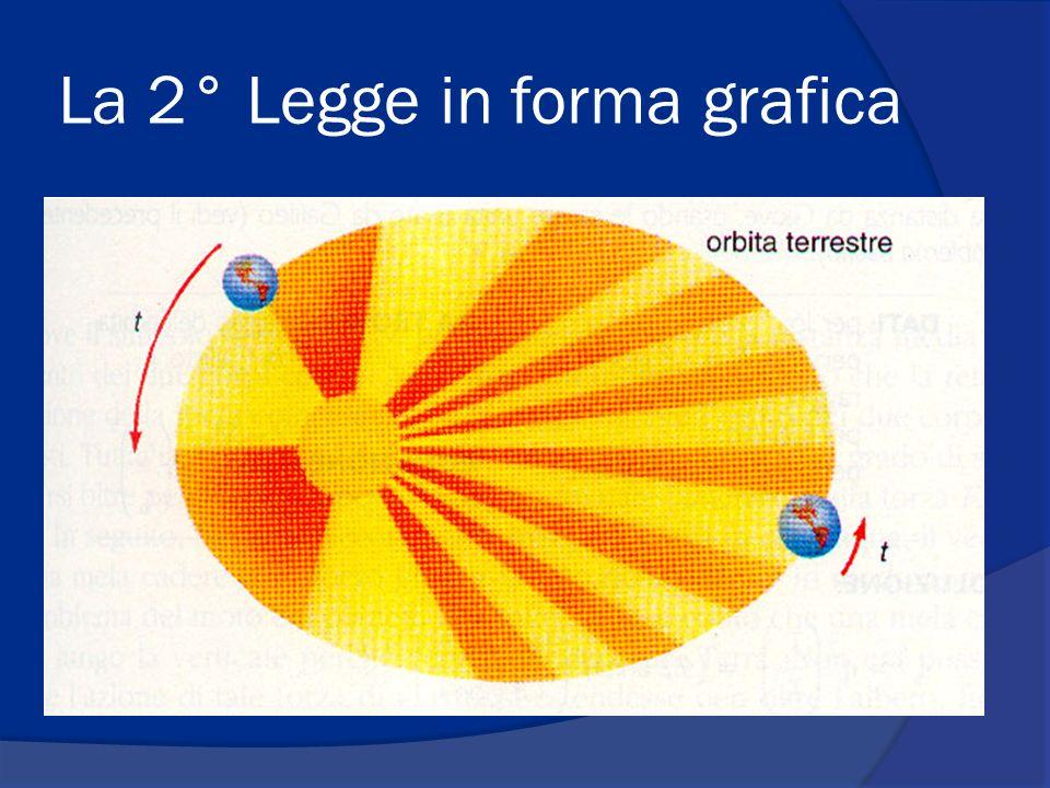 La 2° Legge in forma grafica