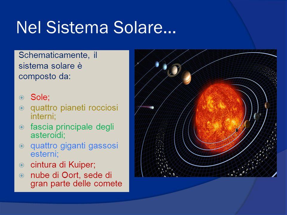 Nel Sistema Solare… Schematicamente, il sistema solare è composto da:
