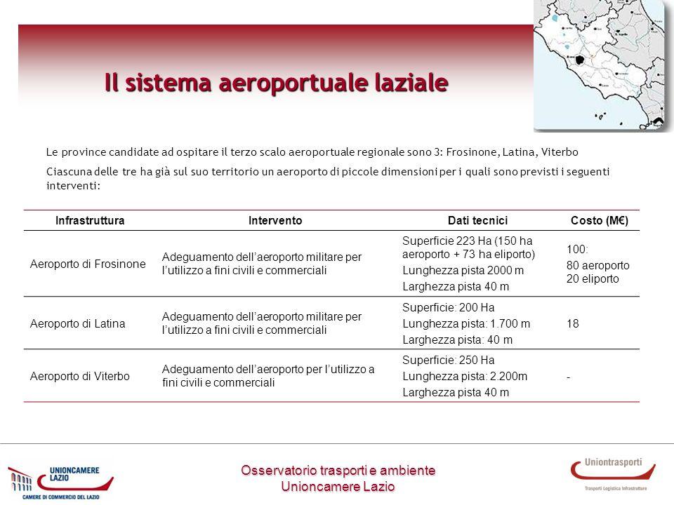 Il sistema aeroportuale laziale