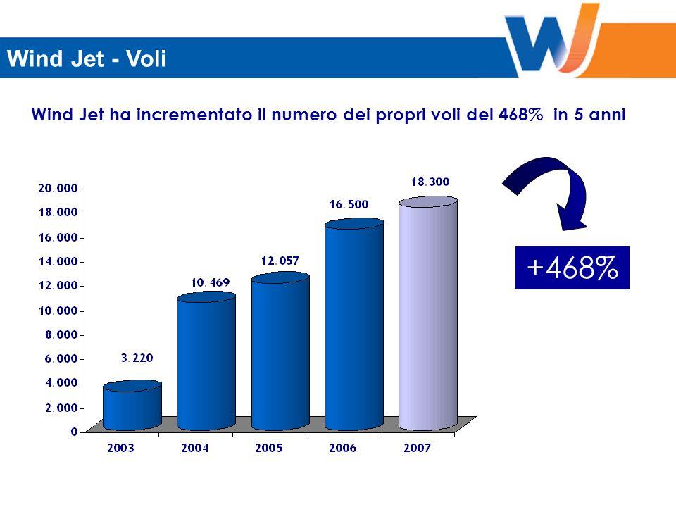 THE CURVE +468% Wind Jet - Voli