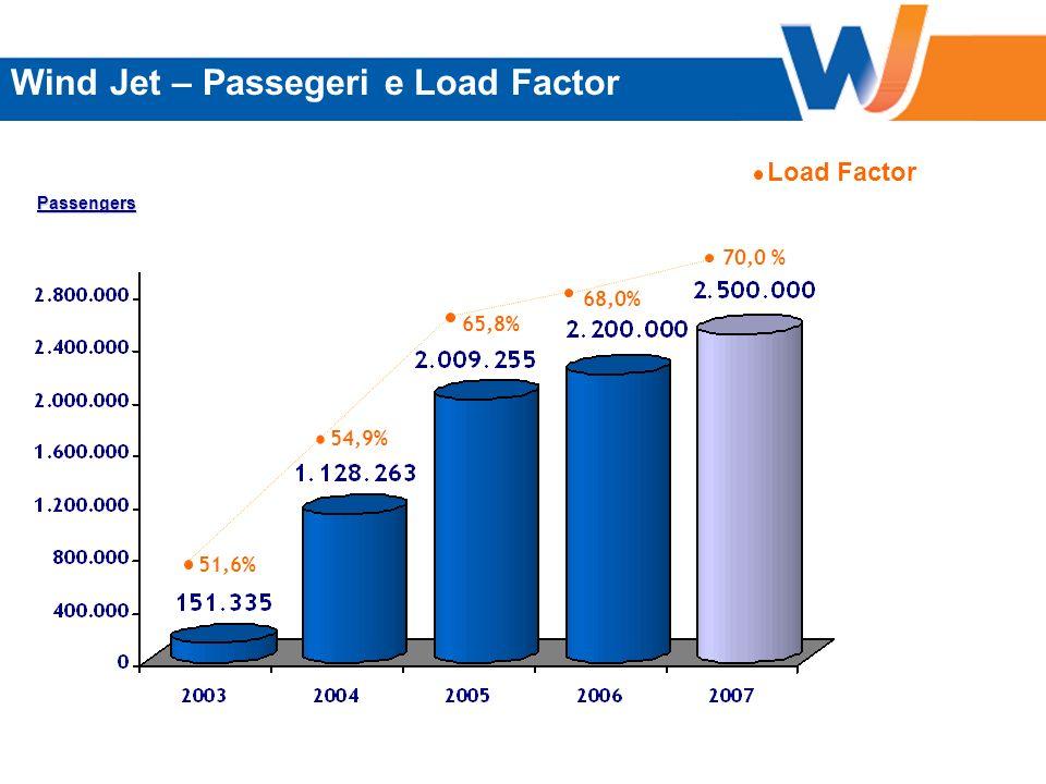 Passeggeri Trasportati e L/F