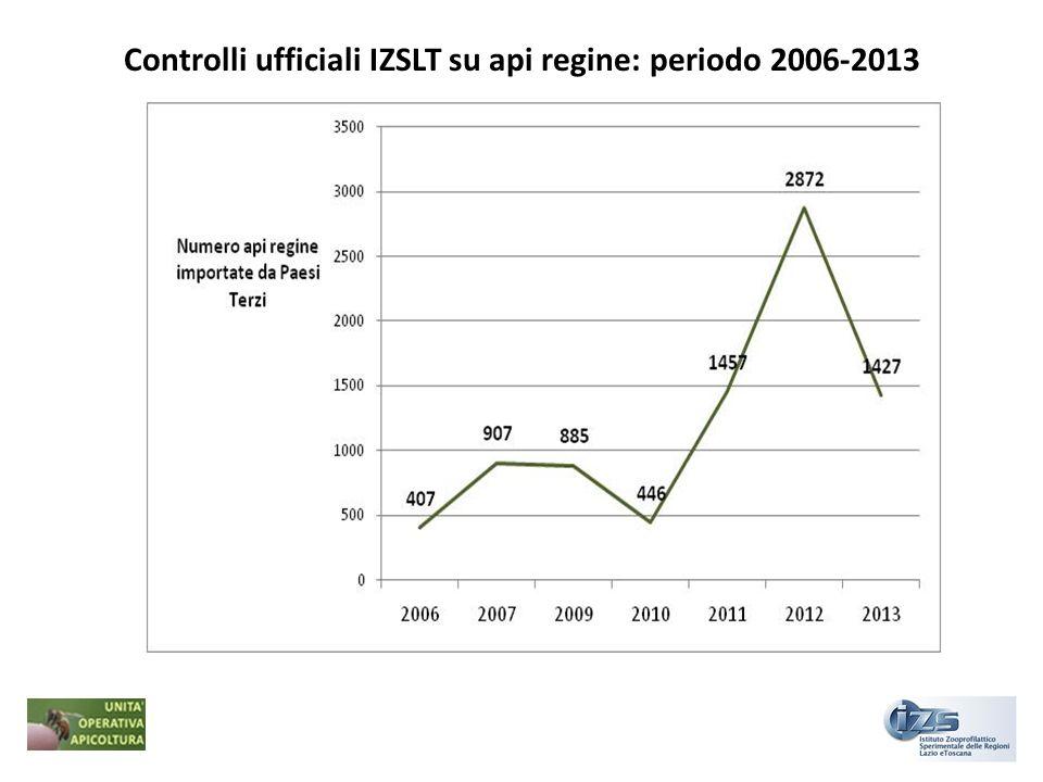 Controlli ufficiali IZSLT su api regine: periodo 2006-2013