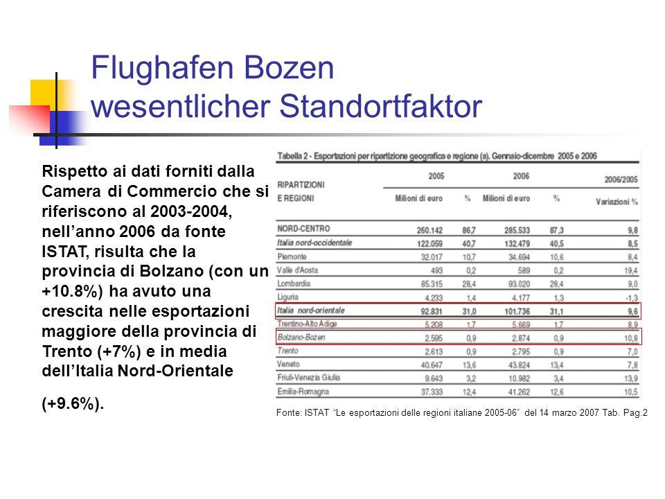 Flughafen Bozen wesentlicher Standortfaktor