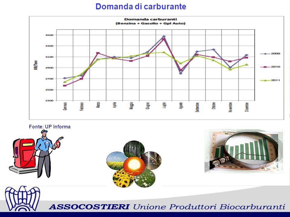 Domanda di carburante Fonte: UP Informa