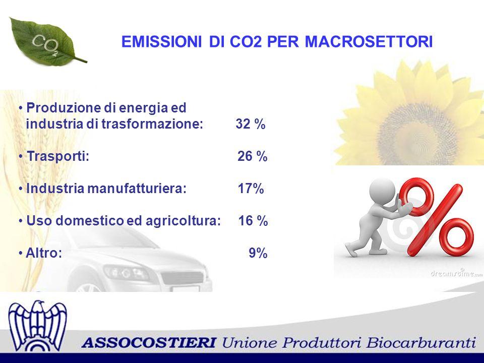 EMISSIONI DI CO2 PER MACROSETTORI