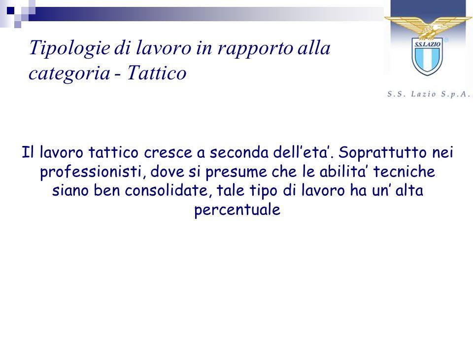 Tipologie di lavoro in rapporto alla categoria - Tattico