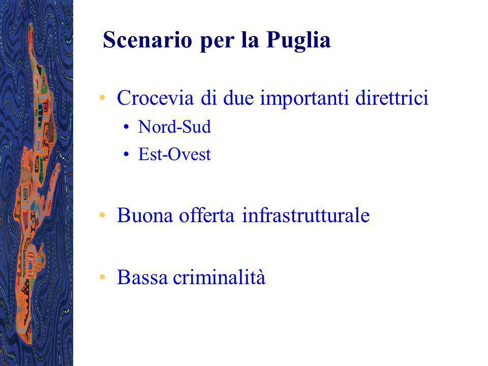 Scenario per la Puglia Crocevia di due importanti direttrici