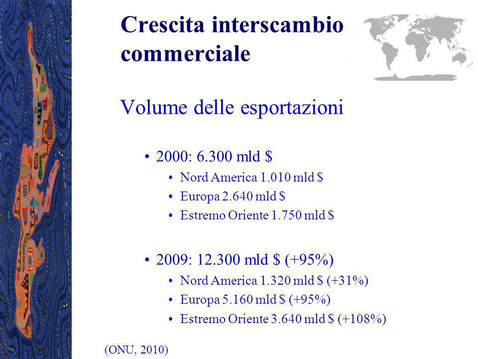 Crescita interscambio commerciale