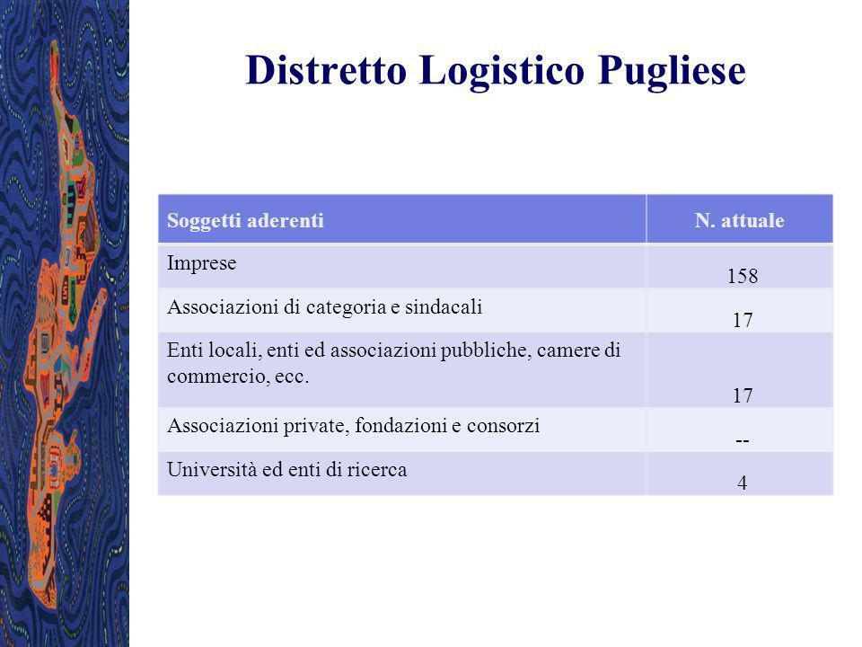 Distretto Logistico Pugliese