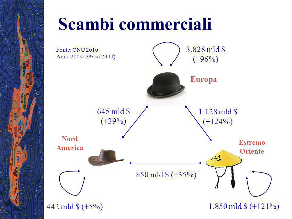 Scambi commerciali 3.828 mld $ (+96%) Europa 645 mld $ (+39%)