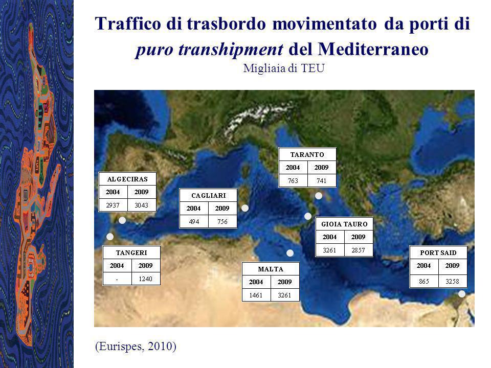 Traffico di trasbordo movimentato da porti di puro transhipment del Mediterraneo Migliaia di TEU