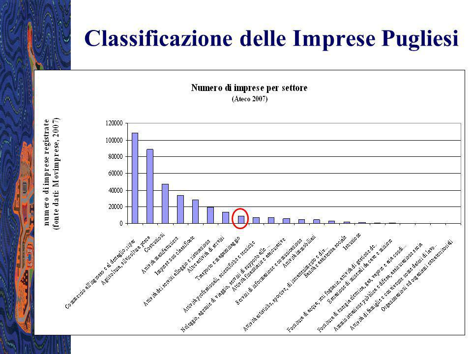 Classificazione delle Imprese Pugliesi