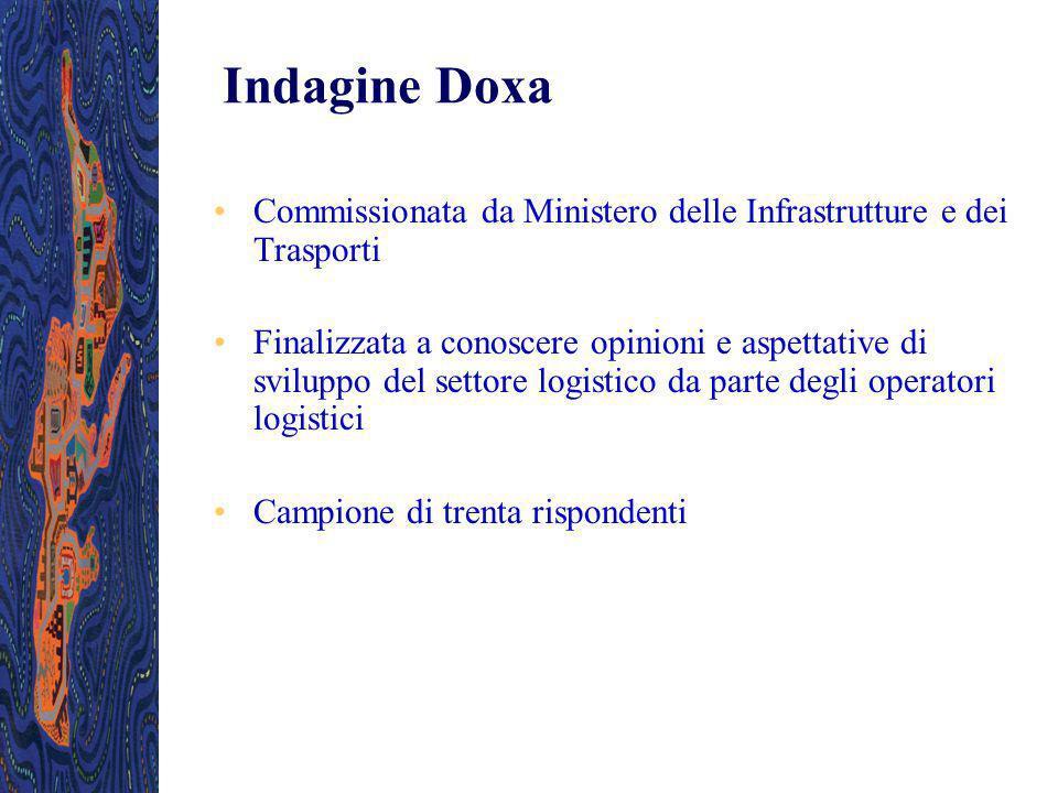 Indagine Doxa Commissionata da Ministero delle Infrastrutture e dei Trasporti.