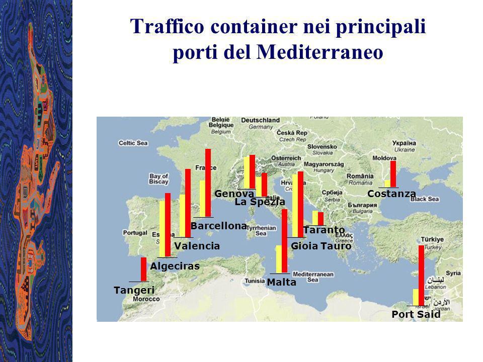 Traffico container nei principali porti del Mediterraneo
