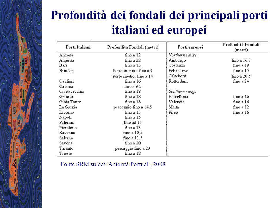 Profondità dei fondali dei principali porti italiani ed europei