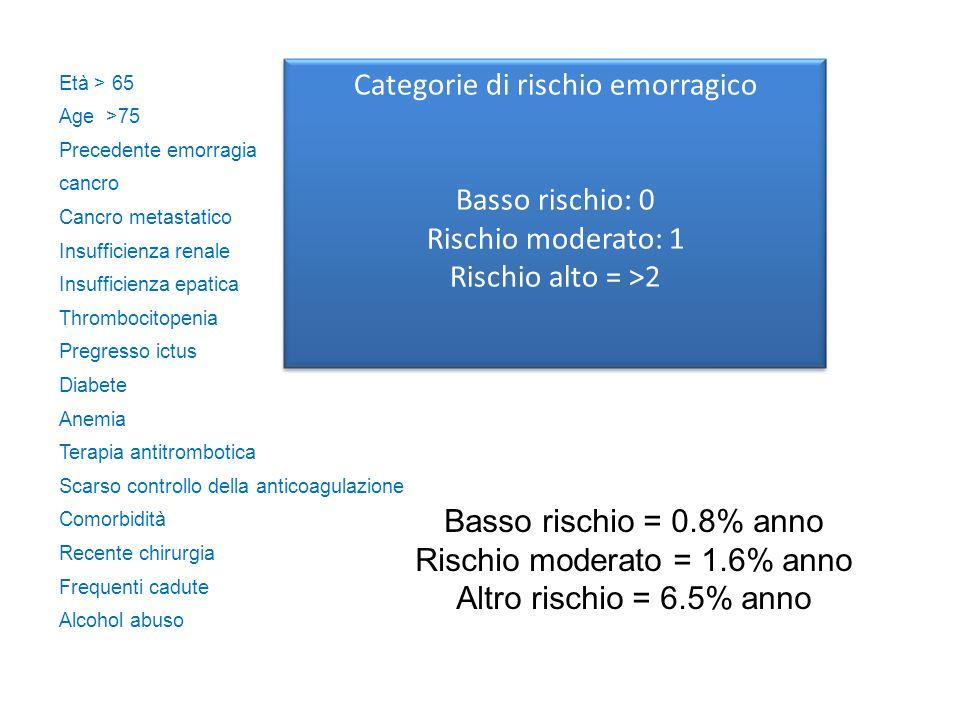 Categorie di rischio emorragico
