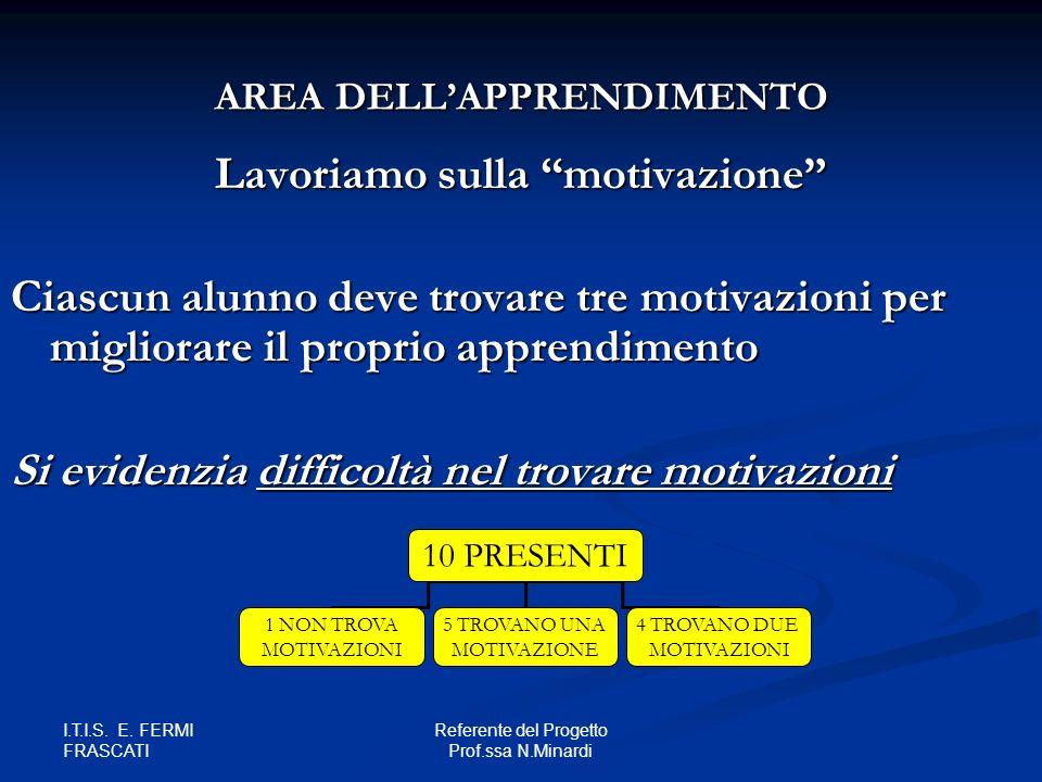 AREA DELL'APPRENDIMENTO Lavoriamo sulla motivazione
