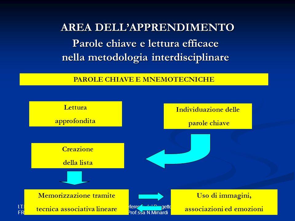 Parole chiave e lettura efficace nella metodologia interdisciplinare