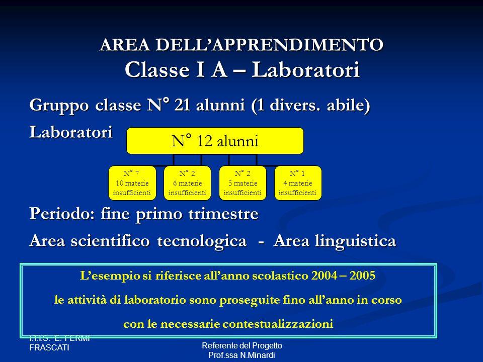 Classe I A – Laboratori AREA DELL'APPRENDIMENTO