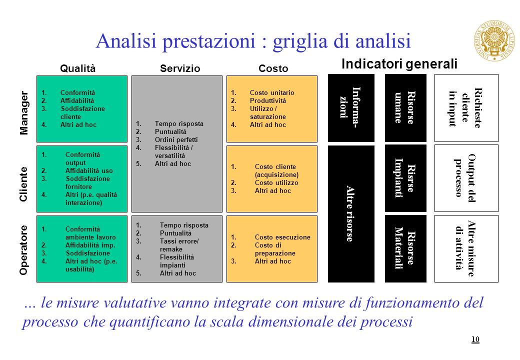 Analisi prestazioni : griglia di analisi