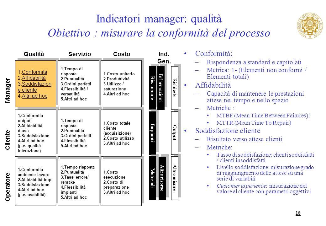 Indicatori manager: qualità Obiettivo : misurare la conformità del processo