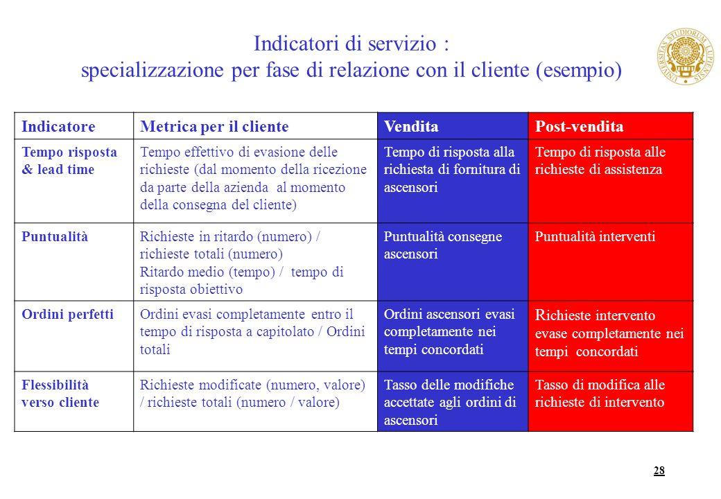 Indicatori di servizio : specializzazione per fase di relazione con il cliente (esempio)