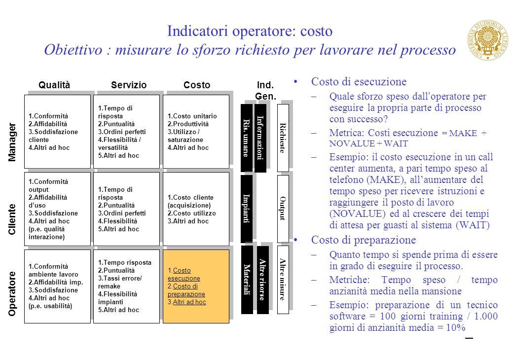 Indicatori operatore: costo Obiettivo : misurare lo sforzo richiesto per lavorare nel processo