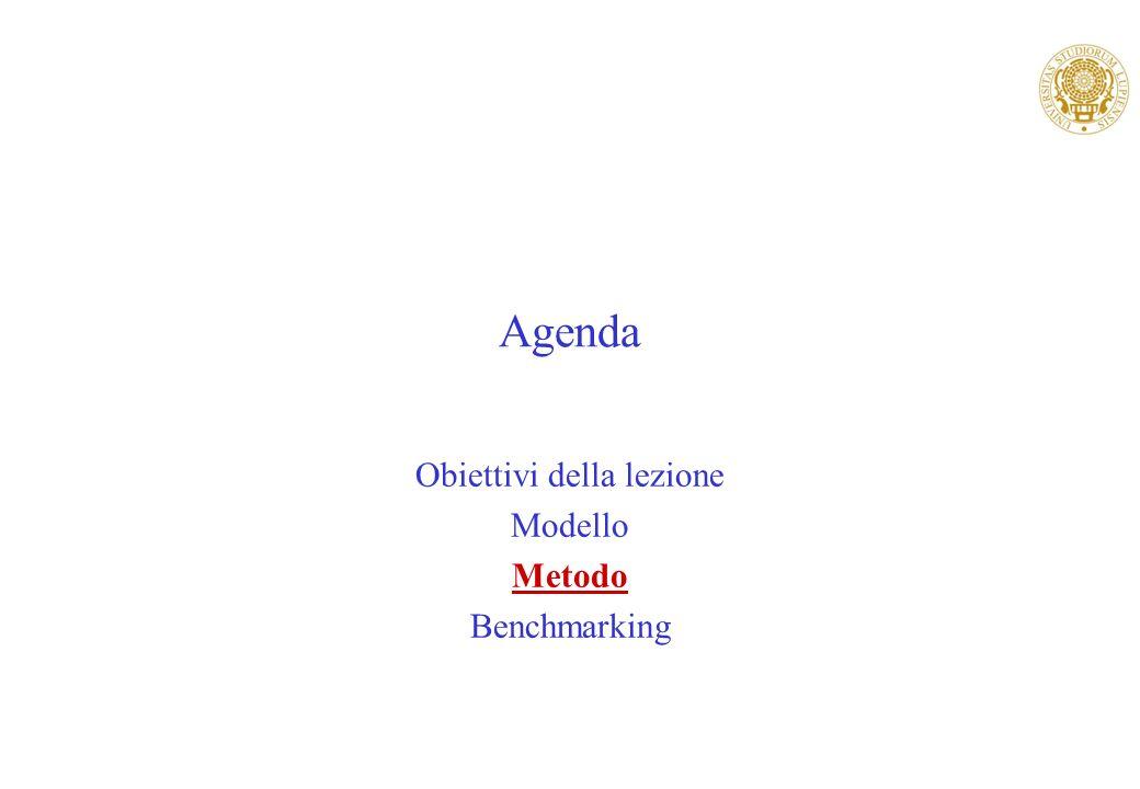 Obiettivi della lezione Modello Metodo Benchmarking