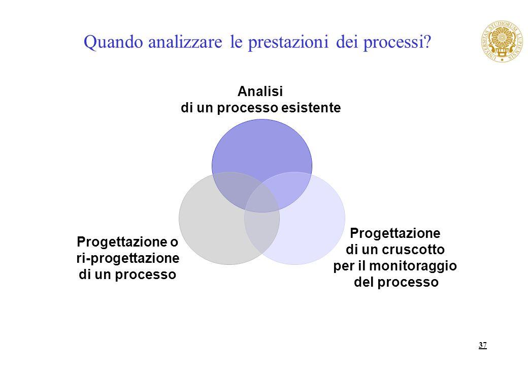 Quando analizzare le prestazioni dei processi