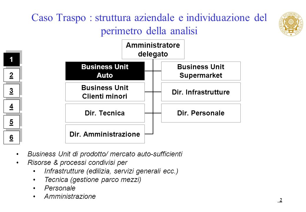Caso Traspo : struttura aziendale e individuazione del perimetro della analisi