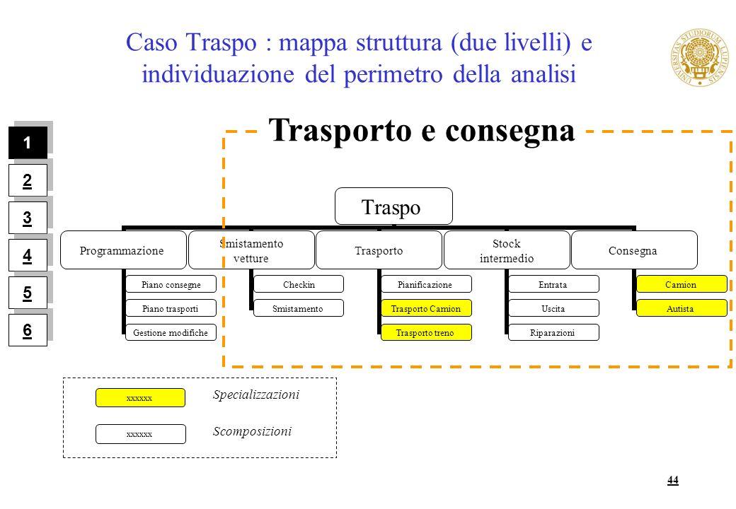 Caso Traspo : mappa struttura (due livelli) e individuazione del perimetro della analisi