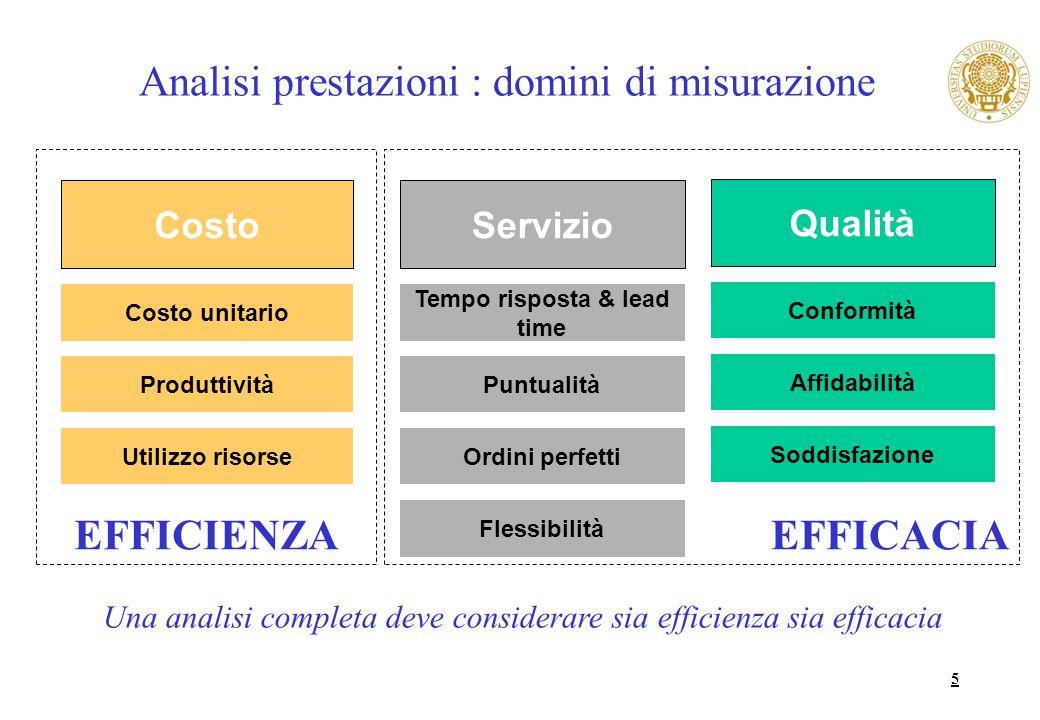 Analisi prestazioni : domini di misurazione