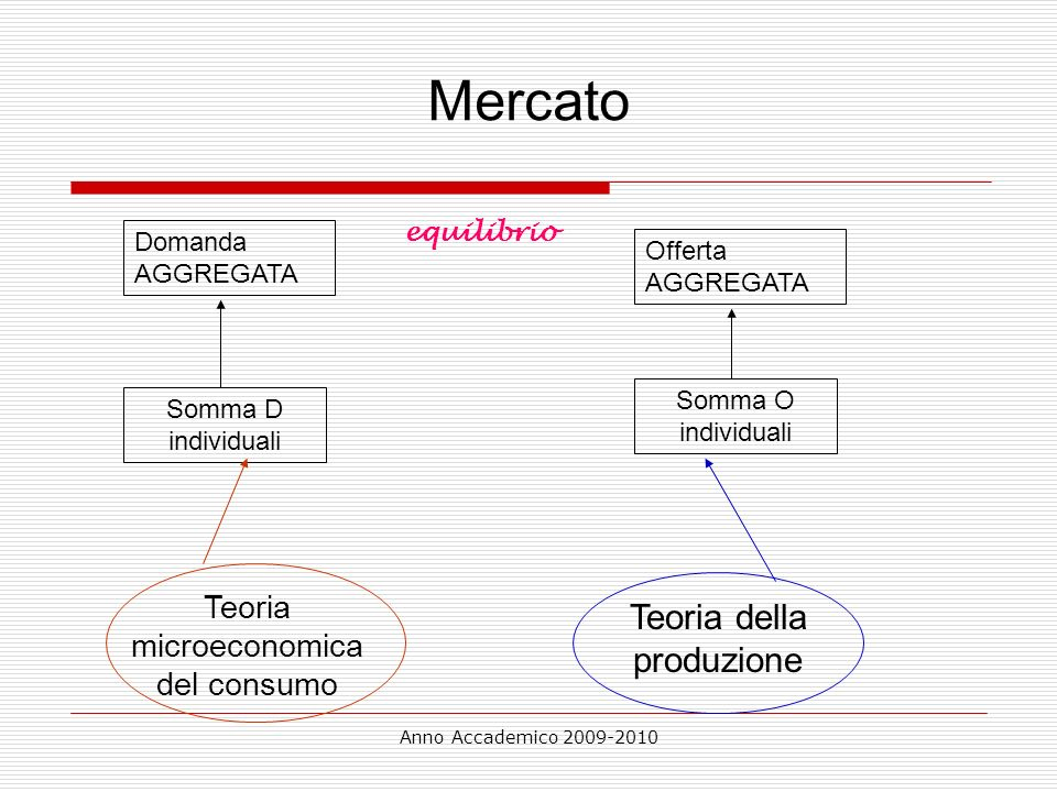Mercato Teoria della produzione Teoria microeconomica del consumo